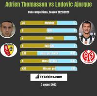 Adrien Thomasson vs Ludovic Ajorque h2h player stats
