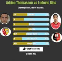Adrien Thomasson vs Ludovic Blas h2h player stats