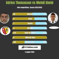 Adrien Thomasson vs Mehdi Abeid h2h player stats