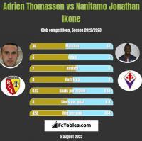 Adrien Thomasson vs Nanitamo Jonathan Ikone h2h player stats