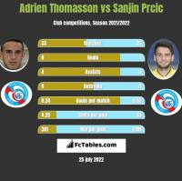 Adrien Thomasson vs Sanjin Prcic h2h player stats