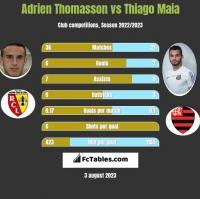 Adrien Thomasson vs Thiago Maia h2h player stats