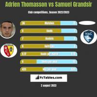 Adrien Thomasson vs Samuel Grandsir h2h player stats