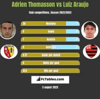 Adrien Thomasson vs Luiz Araujo h2h player stats
