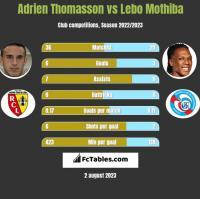 Adrien Thomasson vs Lebo Mothiba h2h player stats