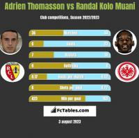 Adrien Thomasson vs Randal Kolo Muani h2h player stats