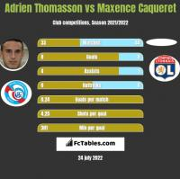 Adrien Thomasson vs Maxence Caqueret h2h player stats