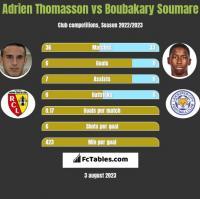 Adrien Thomasson vs Boubakary Soumare h2h player stats