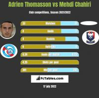 Adrien Thomasson vs Mehdi Chahiri h2h player stats