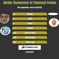 Adrien Thomasson vs Youssouf Fofana h2h player stats