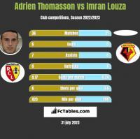 Adrien Thomasson vs Imran Louza h2h player stats