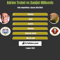 Adrien Trebel vs Danijel Milicevic h2h player stats