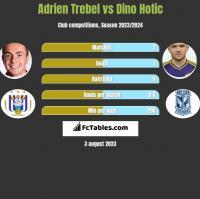 Adrien Trebel vs Dino Hotic h2h player stats