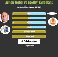 Adrien Trebel vs Geoffry Hairemans h2h player stats