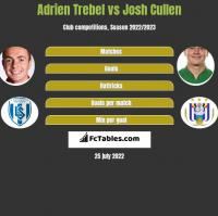 Adrien Trebel vs Josh Cullen h2h player stats