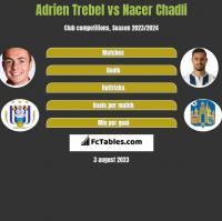 Adrien Trebel vs Nacer Chadli h2h player stats