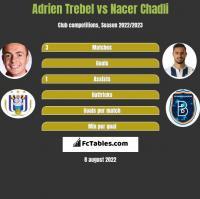Adrien Trebel vs Nacer Chadli h2h player stats