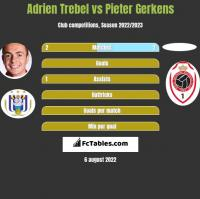 Adrien Trebel vs Pieter Gerkens h2h player stats