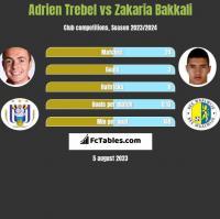 Adrien Trebel vs Zakaria Bakkali h2h player stats
