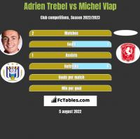 Adrien Trebel vs Michel Vlap h2h player stats