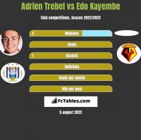 Adrien Trebel vs Edo Kayembe h2h player stats
