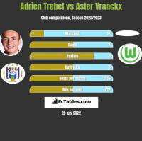 Adrien Trebel vs Aster Vranckx h2h player stats