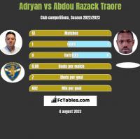 Adryan vs Abdou Razack Traore h2h player stats