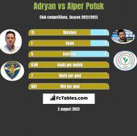 Adryan vs Alper Potuk h2h player stats