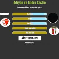 Adryan vs Andre Castro h2h player stats