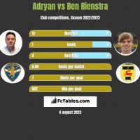 Adryan vs Ben Rienstra h2h player stats