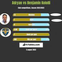 Adryan vs Benjamin Kololli h2h player stats