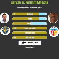 Adryan vs Bernard Mensah h2h player stats