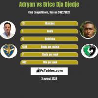 Adryan vs Brice Dja Djedje h2h player stats