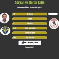 Adryan vs Burak Calik h2h player stats