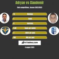 Adryan vs Claudemir h2h player stats