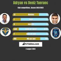 Adryan vs Deniz Tueruec h2h player stats