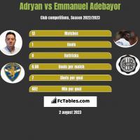 Adryan vs Emmanuel Adebayor h2h player stats