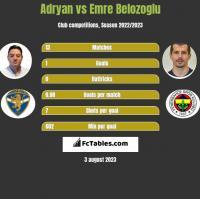 Adryan vs Emre Belozoglu h2h player stats