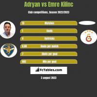 Adryan vs Emre Kilinc h2h player stats