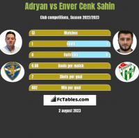 Adryan vs Enver Cenk Sahin h2h player stats