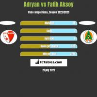 Adryan vs Fatih Aksoy h2h player stats