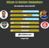 Adryan vs Gustavo Campanharo h2h player stats