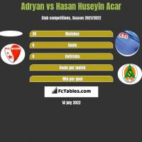 Adryan vs Hasan Huseyin Acar h2h player stats