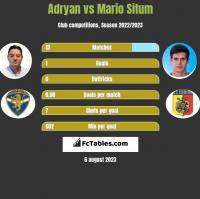 Adryan vs Mario Situm h2h player stats