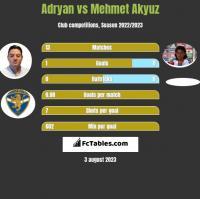 Adryan vs Mehmet Akyuz h2h player stats