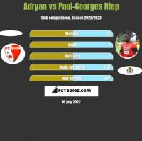 Adryan vs Paul-Georges Ntep h2h player stats
