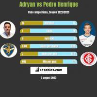 Adryan vs Pedro Henrique h2h player stats