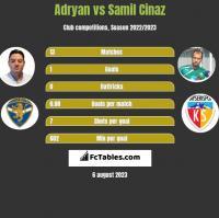 Adryan vs Samil Cinaz h2h player stats