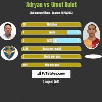 Adryan vs Umut Bulut h2h player stats