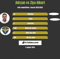 Adryan vs Ziya Alkurt h2h player stats